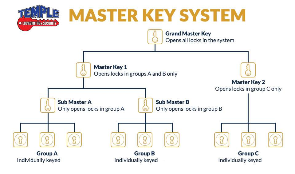 Master Key Systems Melbourne | Restricted Key Systems Eltham